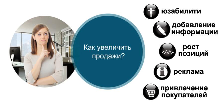Гарантированный способ увеличения продаж – продвижение интернет магазина
