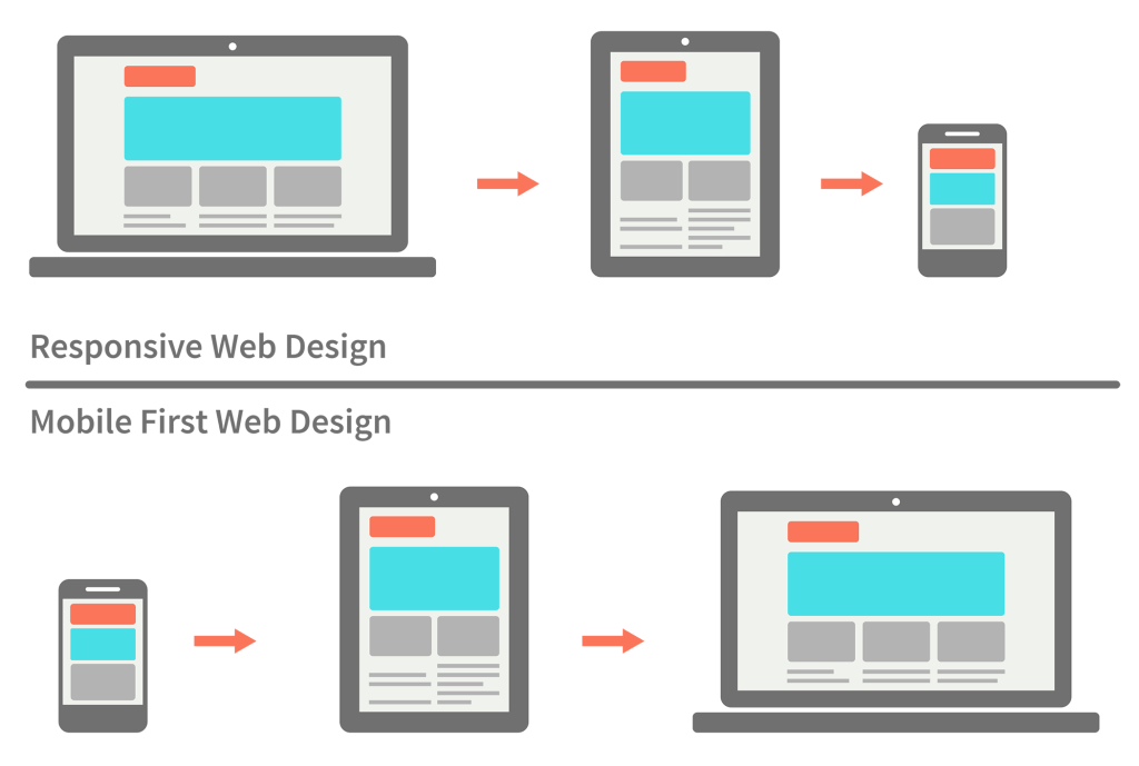 responsive vs mobile first webdesign 022 1024x689