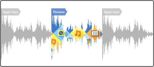 Аудиореклама на сервисах Яндекс в интернете